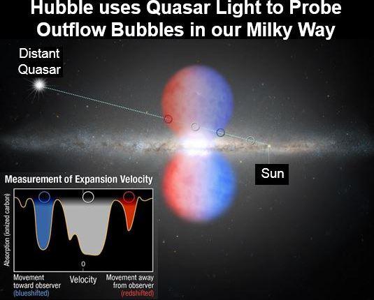Hubble Space Telescope Milky Way 2m mph winds