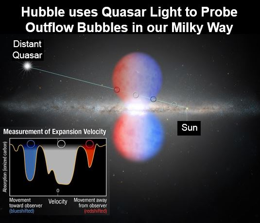 Hubble Space Telescope Milky Way 2m mph winds