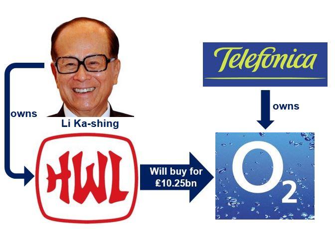 Hutchinson Whampoa buys O2