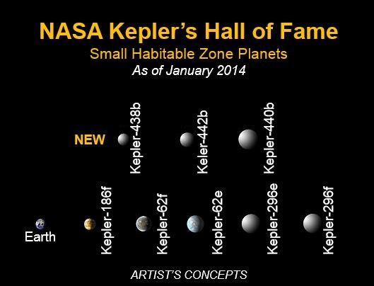 Kepler Space Telescope eight new planets