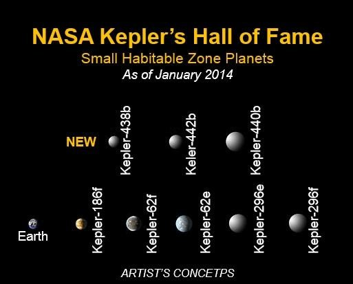 Kepler Space Telescope finds 8 planets