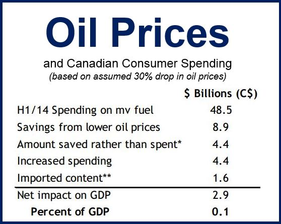 Oil prices and consumer spending Canada