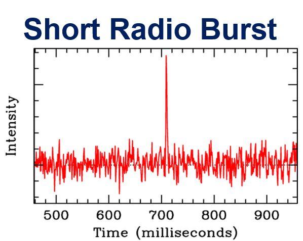 Short radio burst