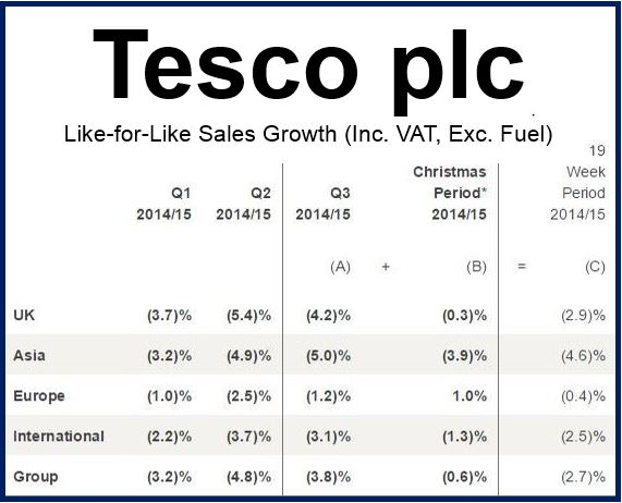 Tesco Financials