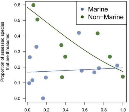 Threat to marine and land based life