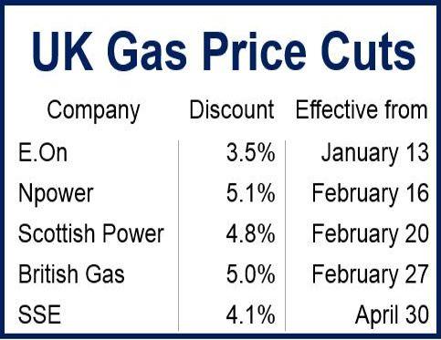 UK Gas Discounts