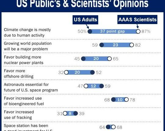 US public and scientists opinions
