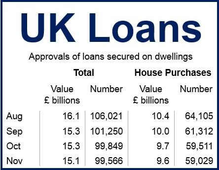 Uk Mortgage loans Nov 2014