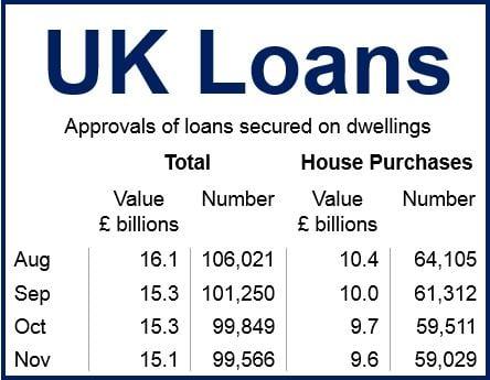 Uk Mortgage loans Nov 2014