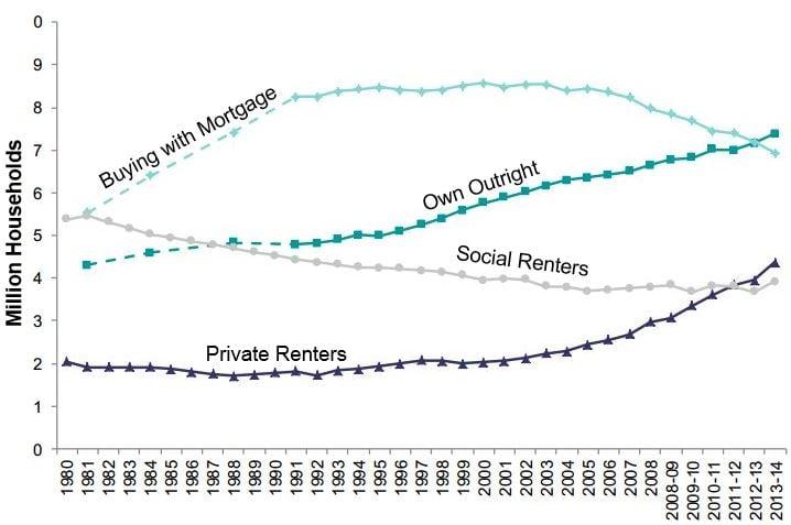 Housing tenure England