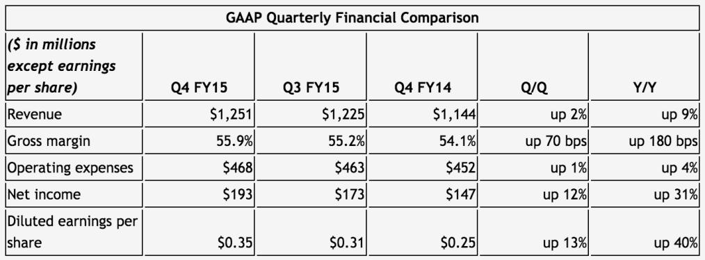 Nvidia financial results 2015