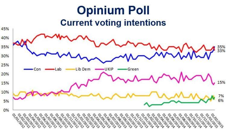 Tories Labour poll