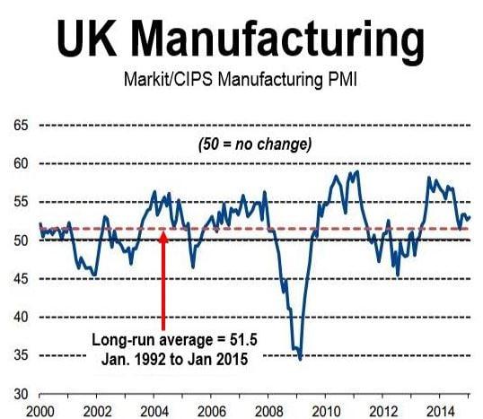 UK Manufacturing PMI Jan 2015