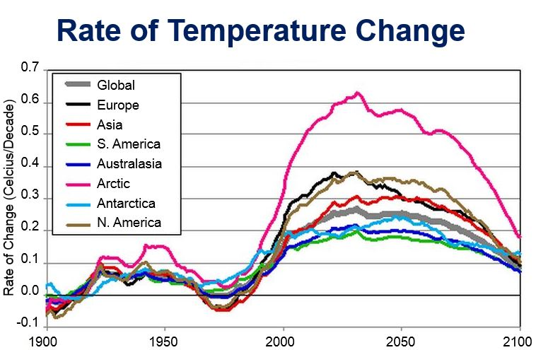 Rate of Temperature Change