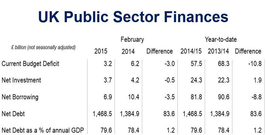 UK public sector finances