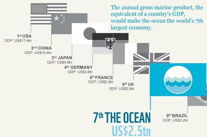 Marine GDP