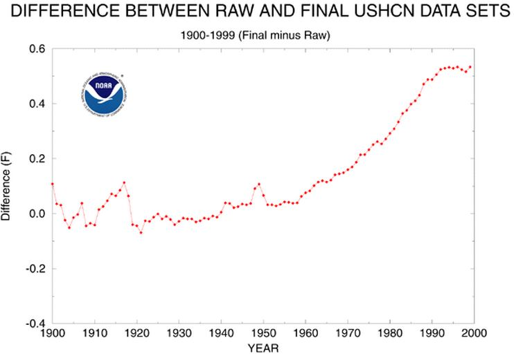 Raw data on climate change