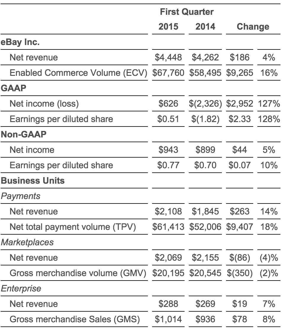 eBay q1 2015 financial results