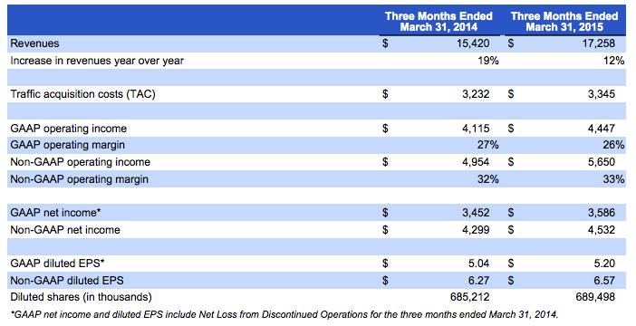 Google first quarter 2015 financial summary