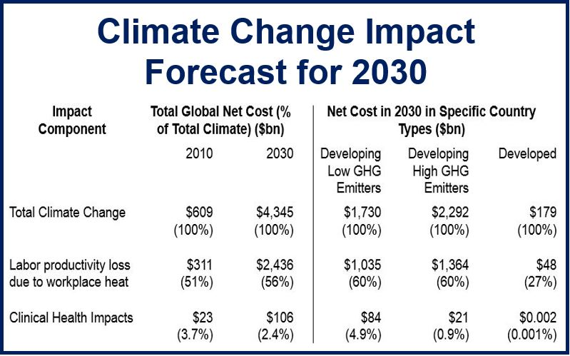 Climate change forecast