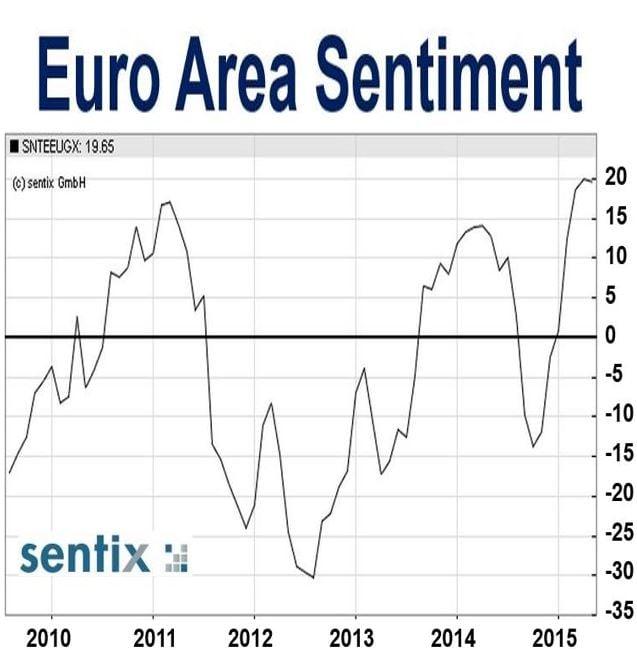 Euro Area Sintiment