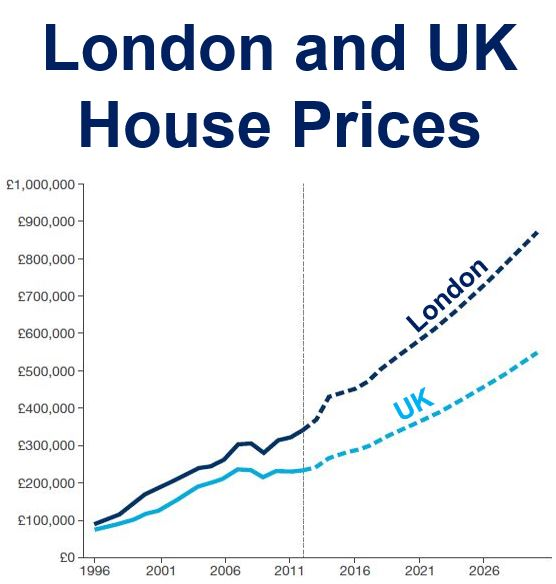 London and UK house prices Ox Econ