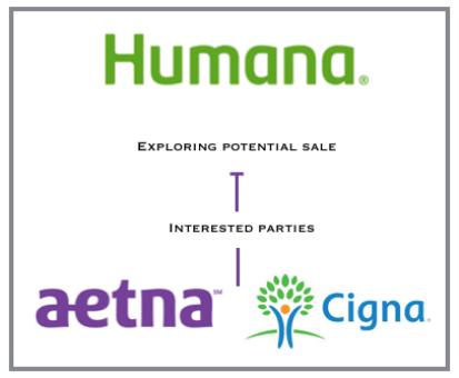 Humana exploring sale