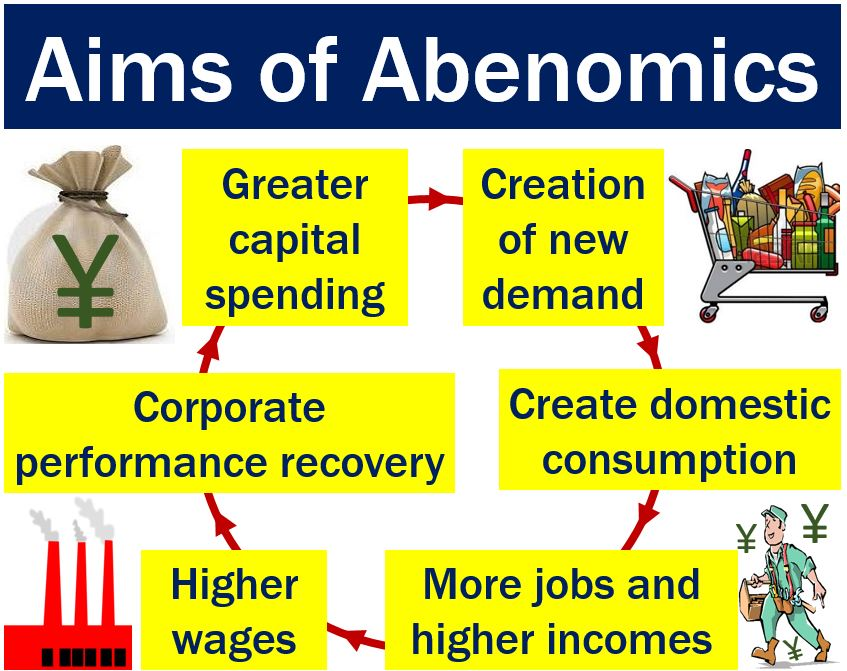 Abenomics has the following aims