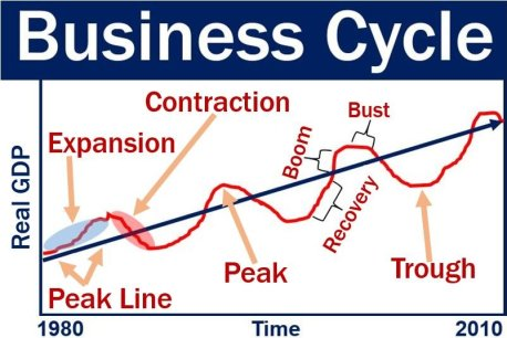 Business cycle graph and related terms
