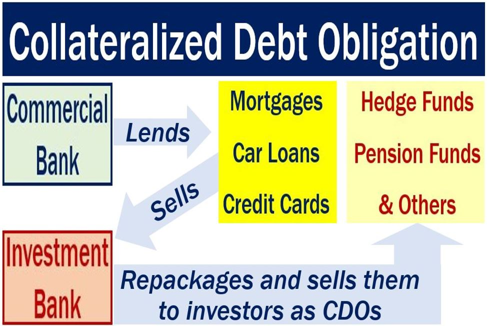 Different Types Securities