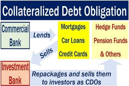 Collateralized debt obligation - image describing procedure