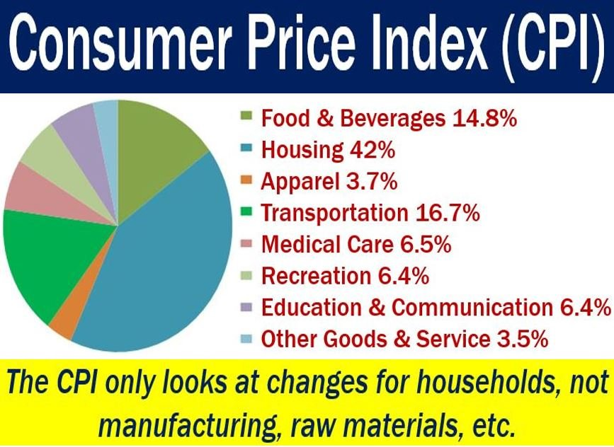 Consumer Price Index or CPI - image with components and explanation