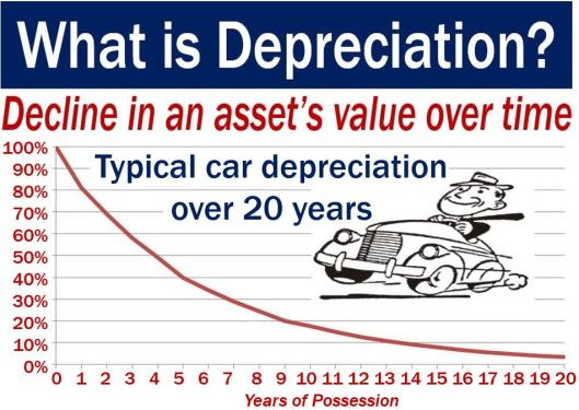 Depreciation - image using a car as an example
