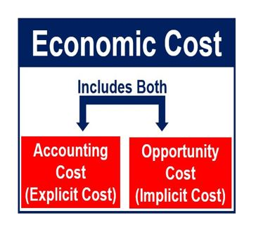 Economic cost thumbnail