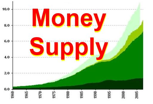 money supply and bank credit relationship