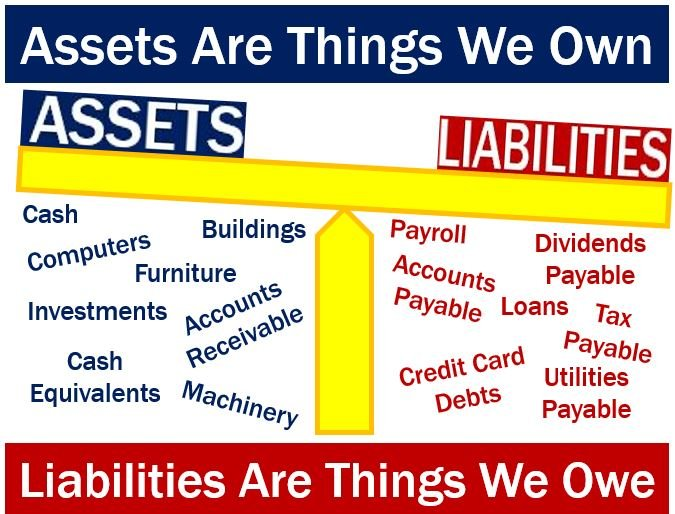 Opposite of asset is liability
