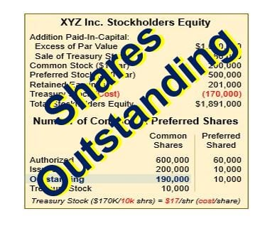 What are shares outstanding? Definition and meaning - Market