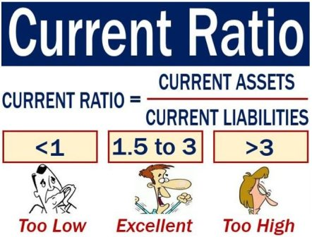 Current ratio - image with explanation of meaning