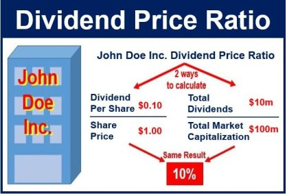 Dividend Price Ratio