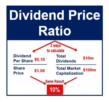 Dividend Price Ration thumbnail