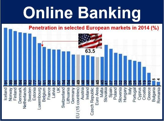 Online banking penetration