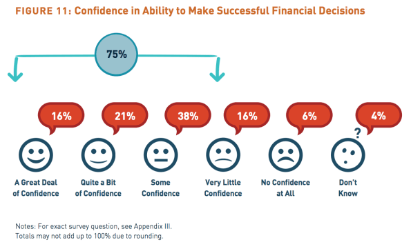 Confidence investor decisions