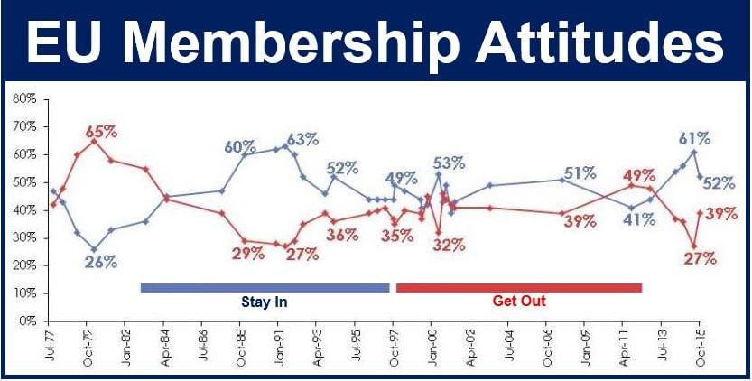 EU membership attitudes