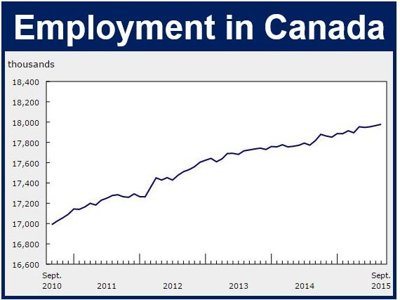 Employment in Canada