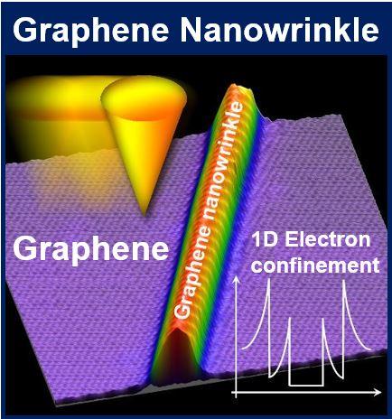 Graphene nanowrinkle