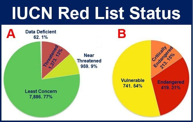 IUCN red list status