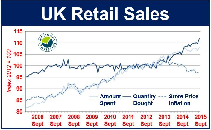 Retail Sales UK Sep