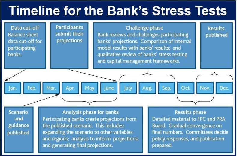 Stress Test BoE