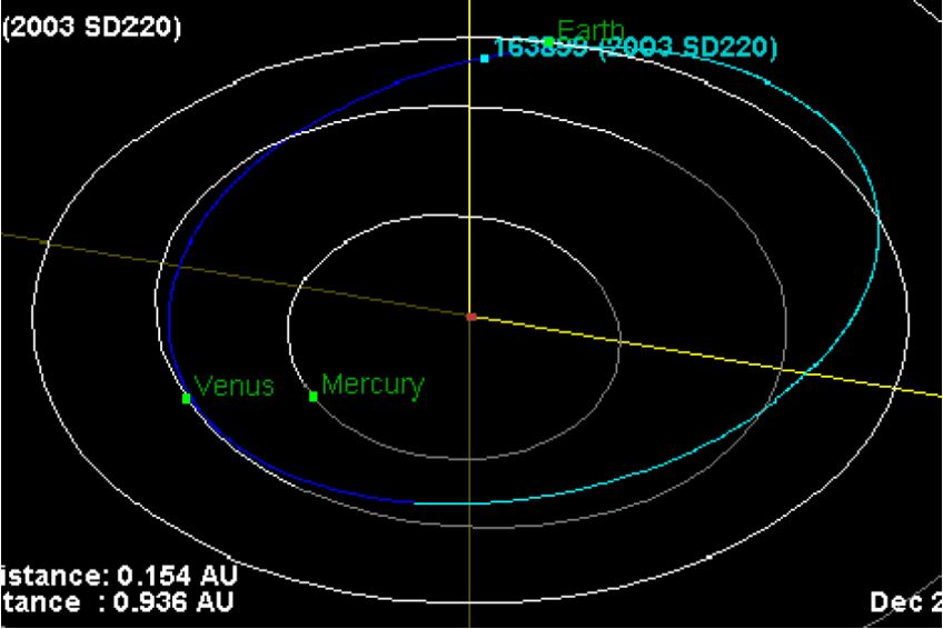 Asteroid passing relatively near to our planet on Xmas Eve