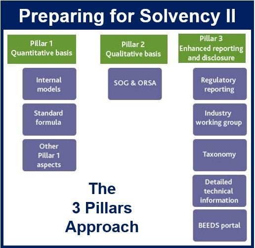 British Insurers Preparing for Solency II
